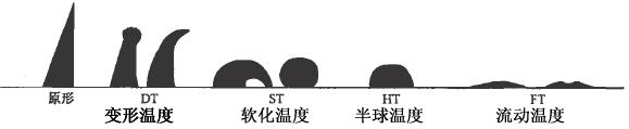煤灰熔融性的测定方法中四个熔点温度