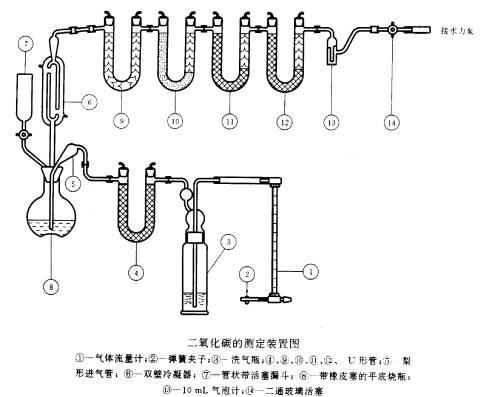 二氧化碳测定装置